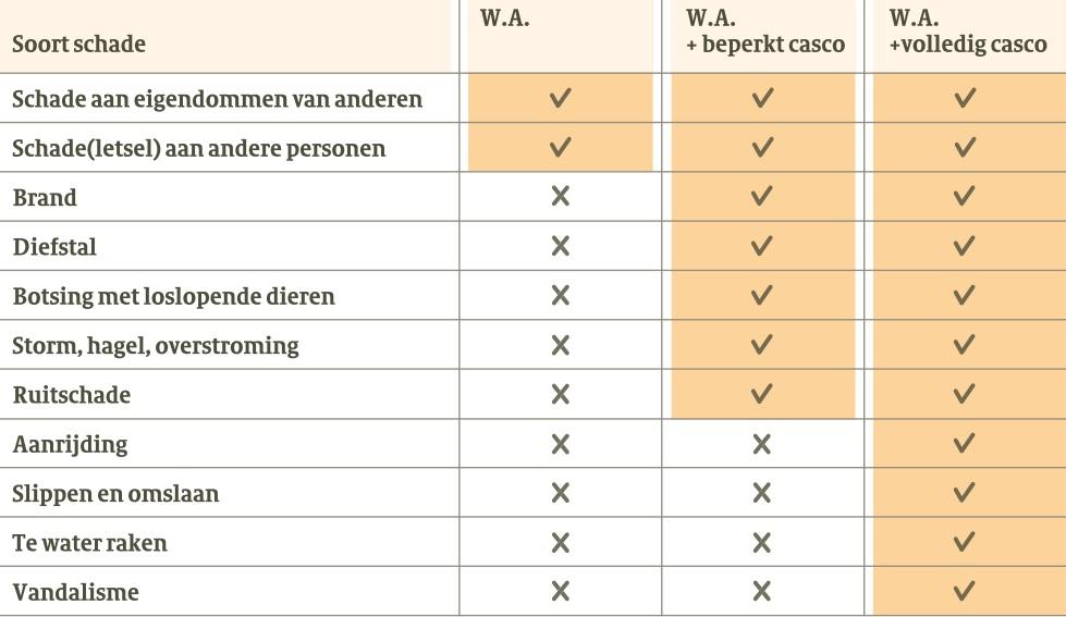 Dekkingsoverzicht voor autoverzekeringen